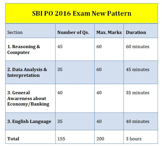 essay writing format for sbi po exam