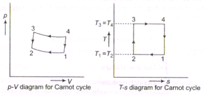 otto cycle and diesel cycle pdf