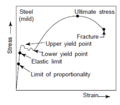 stress strain diagrams for engineering materials : stress strain diagram - findchart.co