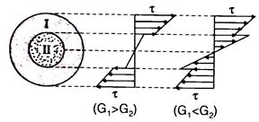 435441857698311953 moreover Length Belt Fans Motors D 872 in addition The Engineers Inc together with Centroids2D besides Thrust Bearing. on inertia engineering