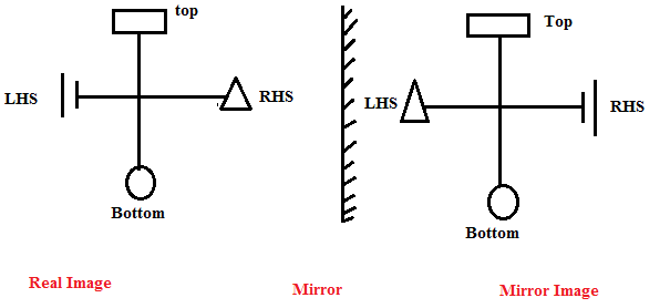 Short tricks to solve mirror and water images questions in for Mirror questions